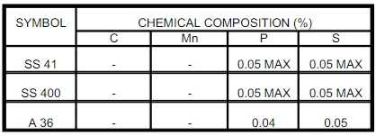 COMPARISON BETWEEN SS41, JIS G3101 SS400 AND ASTM A36